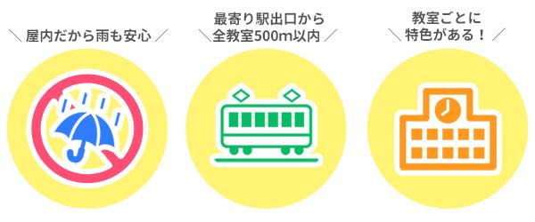 屋内だから雨も安心、最短駅直結最寄り出口から500m以内、教室ごとに特色がある!